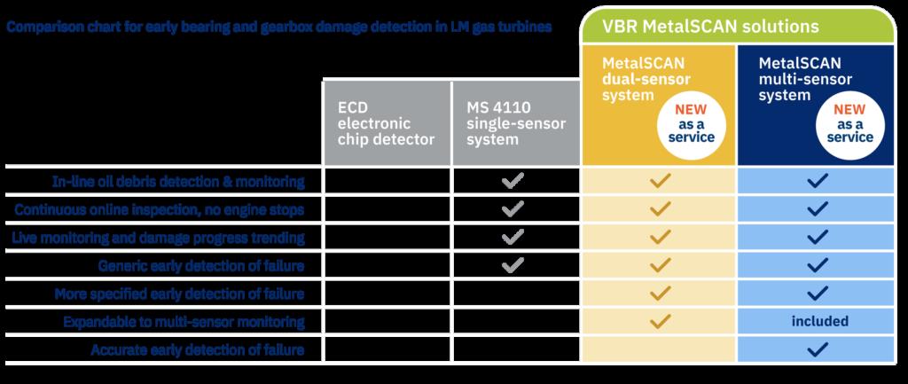 MetalSCAN-comparison-table-single-to-multisensor-VBR-Turbine-Partners-cod